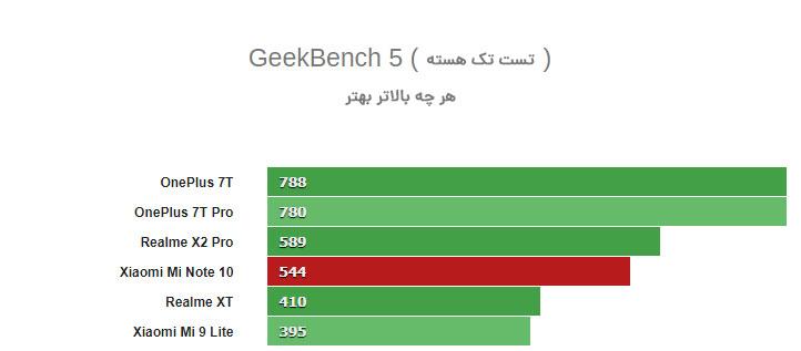 تست تک هسته توسط نرم افزار GeekBench 5